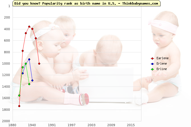 Top 2000 baby names ranking of Earlene, Erlene, Erline in U.S.