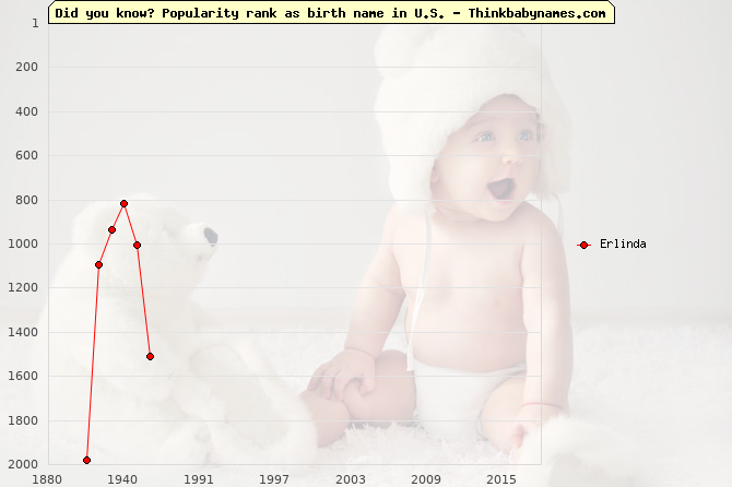 Top 2000 baby names ranking of Erlinda name in U.S.