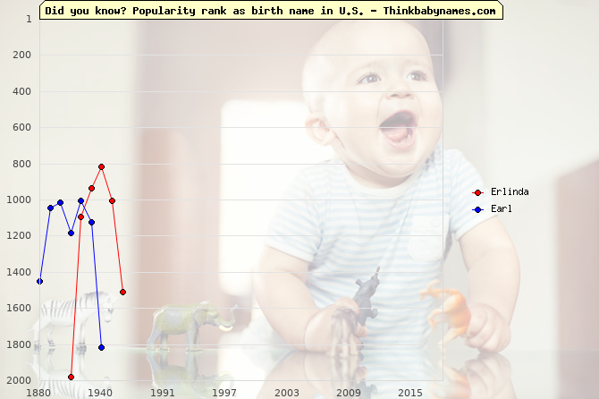 Top 2000 baby names ranking of Erlinda, Earl in U.S.