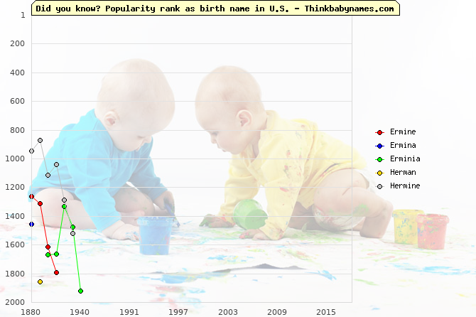 Top 2000 baby names ranking of Ermine, Ermina, Erminia, Herman, Hermine in U.S.