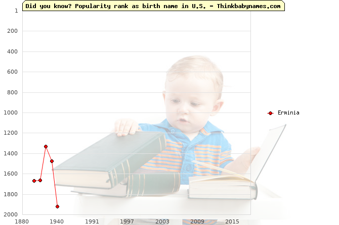 Top 2000 baby names ranking of Erminia name in U.S.