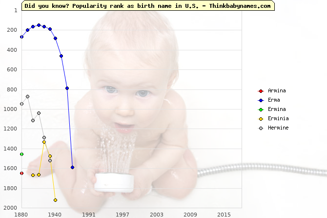 Top 2000 baby names ranking of Armina, Erma, Ermina, Erminia, Hermine in U.S.