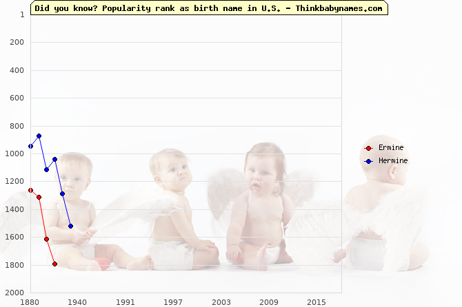 Top 2000 baby names ranking of Ermine, Hermine in U.S.