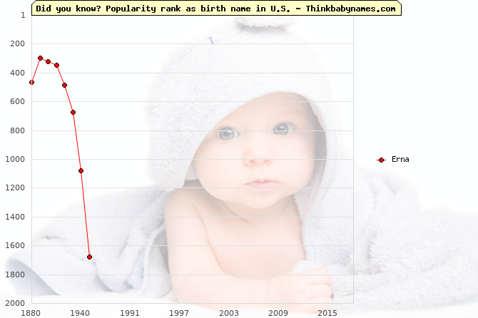 Top 2000 baby names ranking of Erna name in U.S.