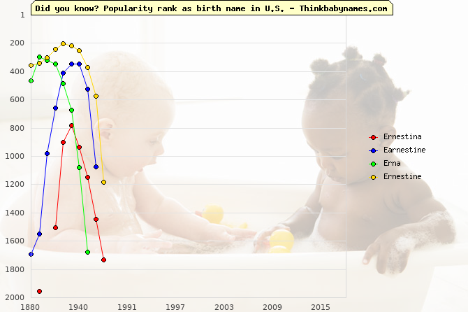 Top 1000 baby names ranking of Ernestina, Earnestine, Erna, Ernestine in U.S.