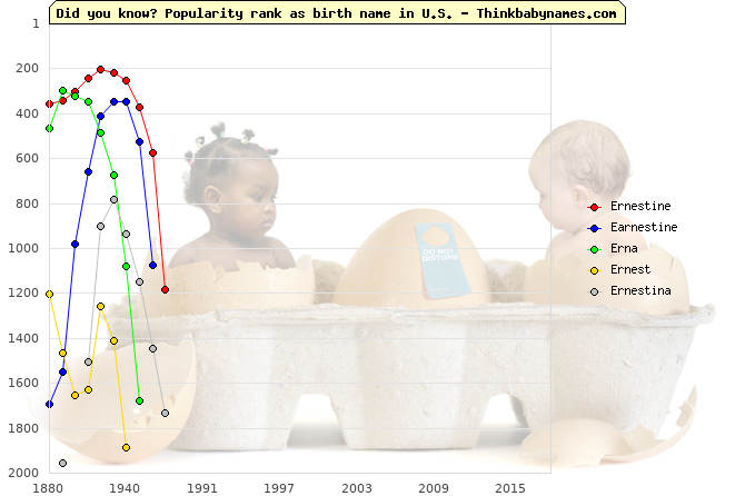 Top 2000 baby names ranking of Ernestine, Earnestine, Erna, Ernest, Ernestina in U.S.