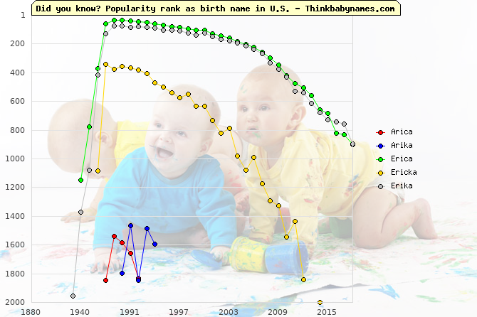Top 2000 baby names ranking of Arica, Arika, Erica, Ericka, Erika in U.S.
