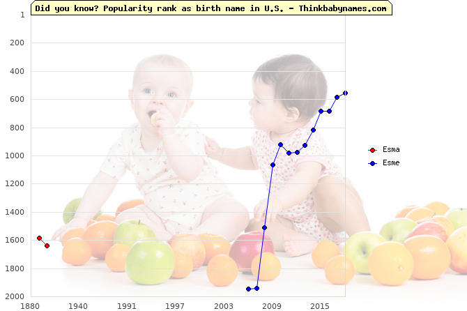 Top 2000 baby names ranking of Esma, Esme in U.S.