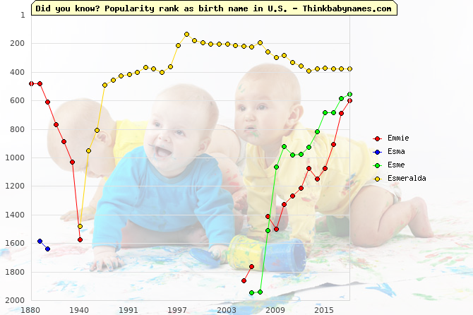 Top 2000 baby names ranking of Emmie, Esma, Esme, Esmeralda in U.S.