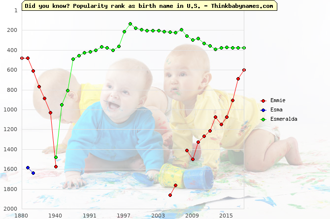Top 2000 baby names ranking of Emmie, Esma, Esmeralda in U.S.