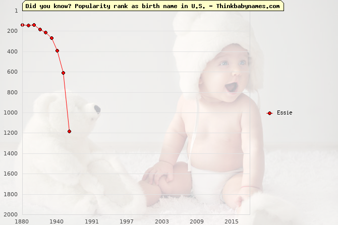 Top 2000 baby names ranking of Essie name in U.S.