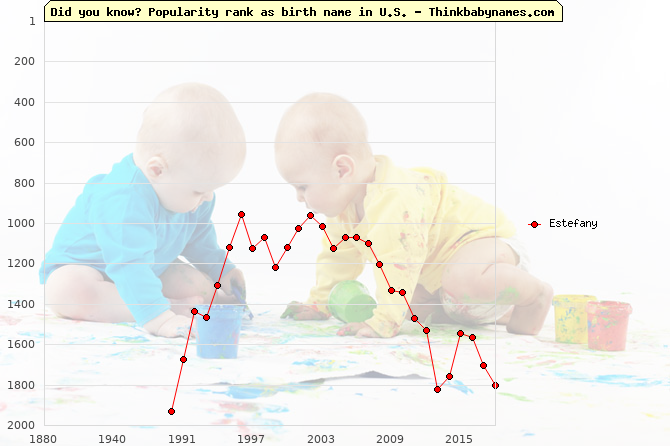 Top 2000 baby names ranking of Estefany name in U.S.