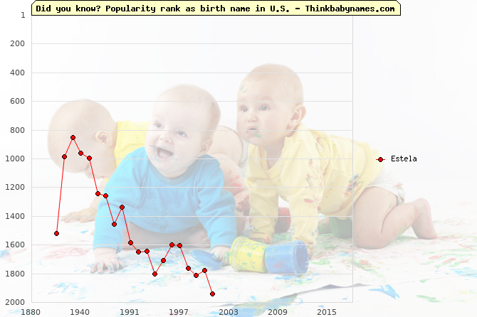 Top 2000 baby names ranking of Estela name in U.S.