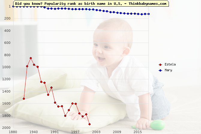 Top 1000 baby names ranking of Estela, Mary in U.S.
