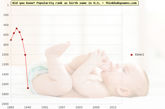 Top 2000 baby names ranking of Estell name in U.S.