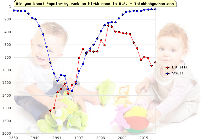 Top 2000 baby names ranking of Estrella, Stella in U.S.