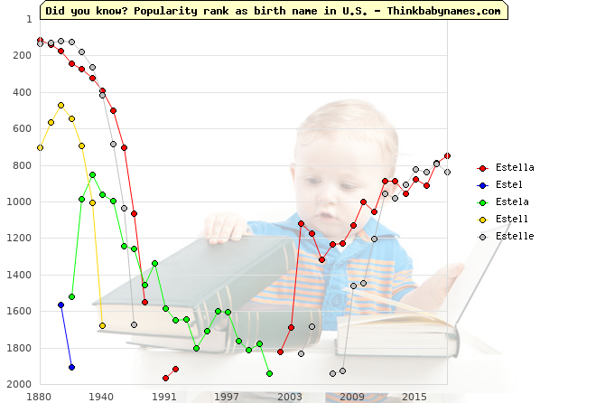 Top 2000 baby names ranking of Estella, Estel, Estela, Estell, Estelle in U.S.