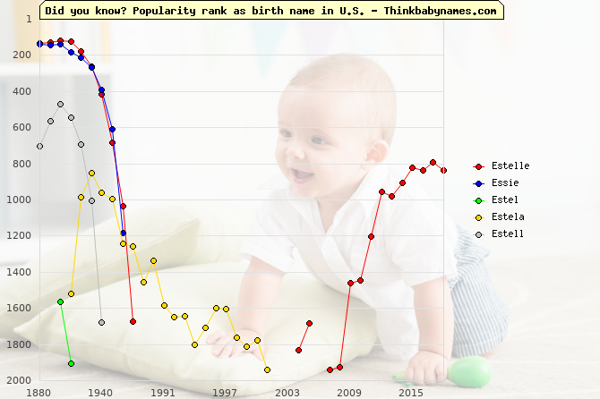 Top 2000 baby names ranking of Estelle, Essie, Estel, Estela, Estell in U.S.
