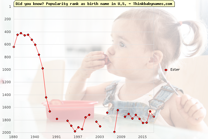 Top 2000 baby names ranking of Ester name in U.S.