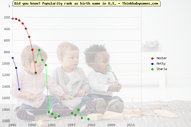Top 2000 baby names ranking of Hester, Hetty, Starla in U.S.
