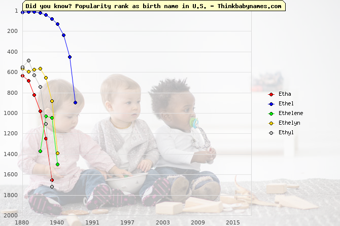 Top 1000 baby names ranking of Etha, Ethel, Ethelene, Ethelyn, Ethyl in U.S.