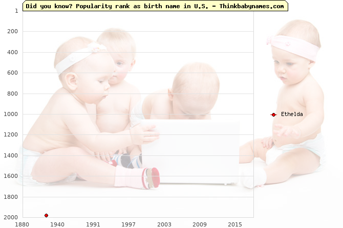 Top 2000 baby names ranking of Ethelda name in U.S.