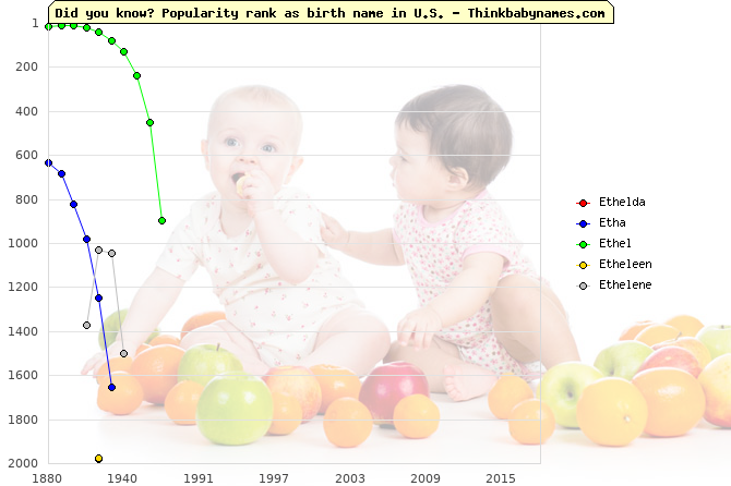 Top 2000 baby names ranking of Ethelda, Etha, Ethel, Etheleen, Ethelene in U.S.