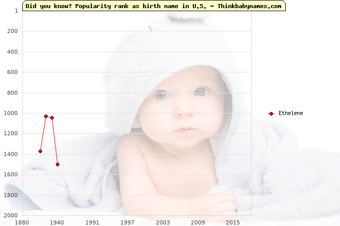 Top 2000 baby names ranking of Ethelene in U.S.