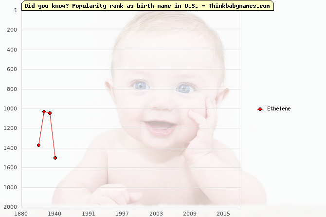 Top 2000 baby names ranking of Ethelene name in U.S.