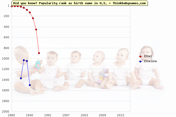 Top 2000 baby names ranking of Ethel, Ethelene in U.S.