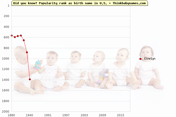 Top 2000 baby names ranking of Ethelyn name in U.S.