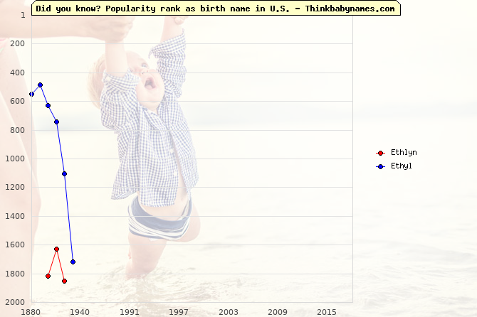 Top 2000 baby names ranking of Ethlyn, Ethyl in U.S.