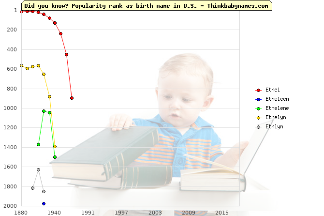 Top 2000 baby names ranking of Ethel, Etheleen, Ethelene, Ethelyn, Ethlyn in U.S.