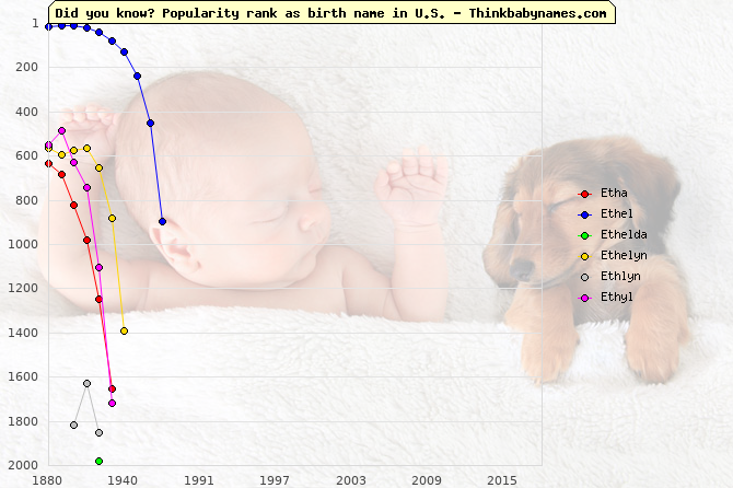 Top 2000 baby names ranking of Etha, Ethel, Ethelda, Ethelyn, Ethlyn, Ethyl in U.S.