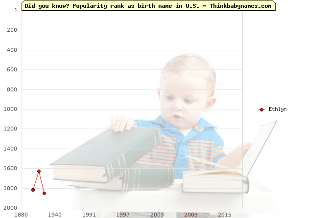 Top 2000 baby names ranking of Ethlyn name in U.S.