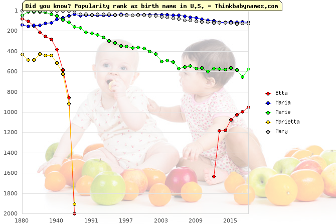 Top 1000 baby names ranking of Etta, Maria, Marie, Marietta, Mary in U.S.