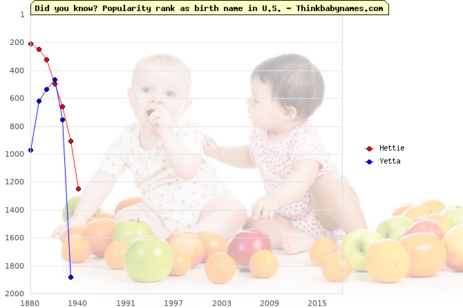 Top 2000 baby names ranking of Hettie, Yetta in U.S.