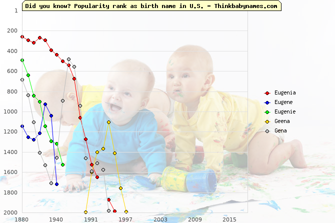 Top 2000 baby names ranking of Eugenia, Eugene, Eugenie, Geena, Gena in U.S.