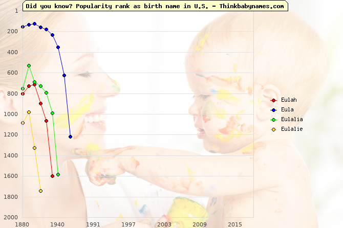 Top 2000 baby names ranking of Eulah, Eula, Eulalia, Eulalie in U.S.