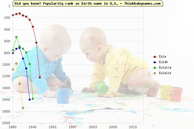 Top 2000 baby names ranking of Eula, Eulah, Eulalia, Eulalie in U.S.