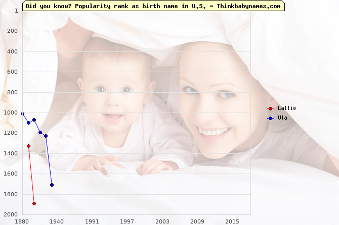 Top 2000 baby names ranking of Lallie, Ula in U.S.