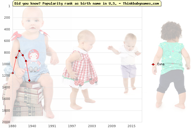 Top 2000 baby names ranking of Euna name in U.S.