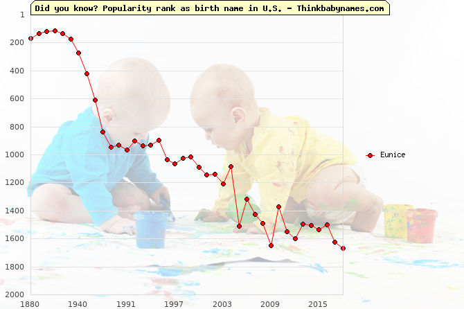 Top 2000 baby names ranking of Eunice in U.S.