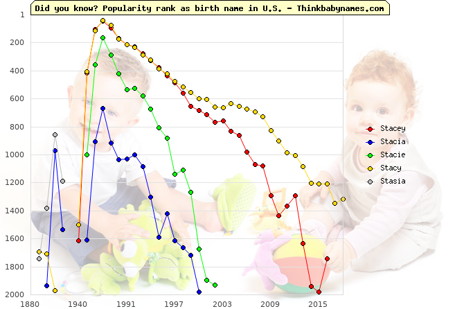 Top 2000 baby names ranking of Stacey, Stacia, Stacie, Stacy, Stasia in U.S.