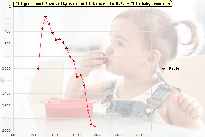 Top 2000 baby names ranking of Stacie in U.S.