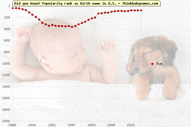 Top 1000 baby names ranking of Eva name in U.S.