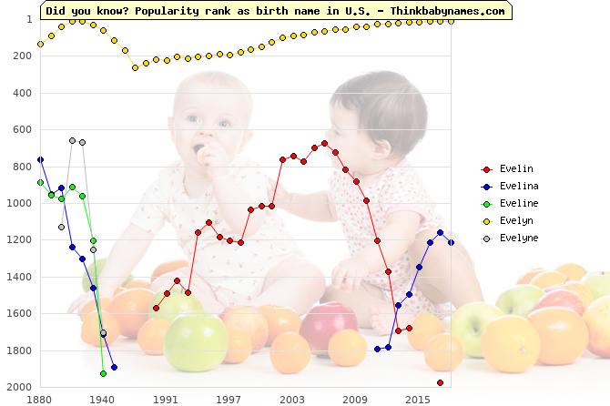 Top 2000 baby names ranking of Evelin, Evelina, Eveline, Evelyn, Evelyne in U.S.