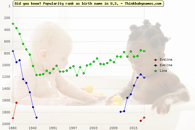 Top 2000 baby names ranking of -lina names: Evalina, Evelina, Lina