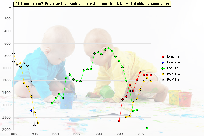 Top 2000 baby names ranking of Evalynn, Evelene, Evelin, Evelina, Eveline in U.S.