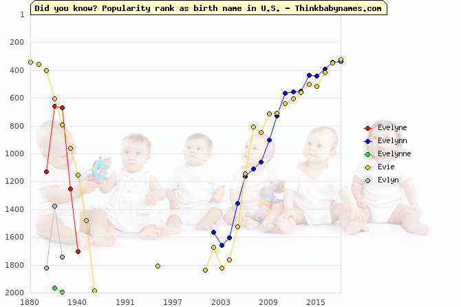 Top 2000 baby names ranking of Evelyne, Evelynn, Evelynne, Evie, Evlyn in U.S.